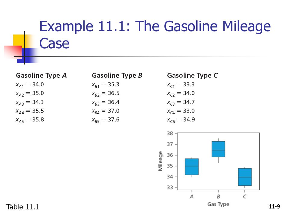 Example 11.1: The Gasoline Mileage Case