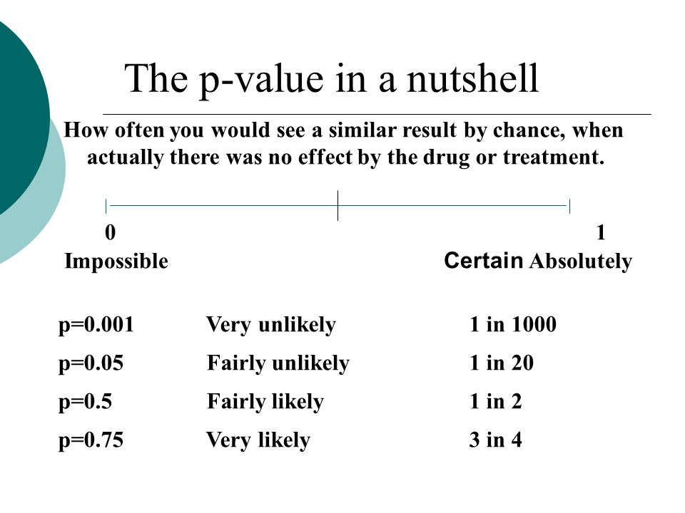 The p-value in a nutshell