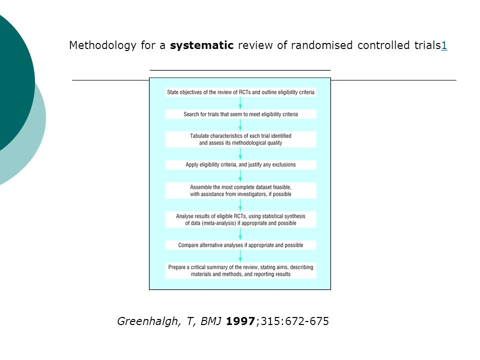 Methodology for a systematic review of randomised controlled trials1