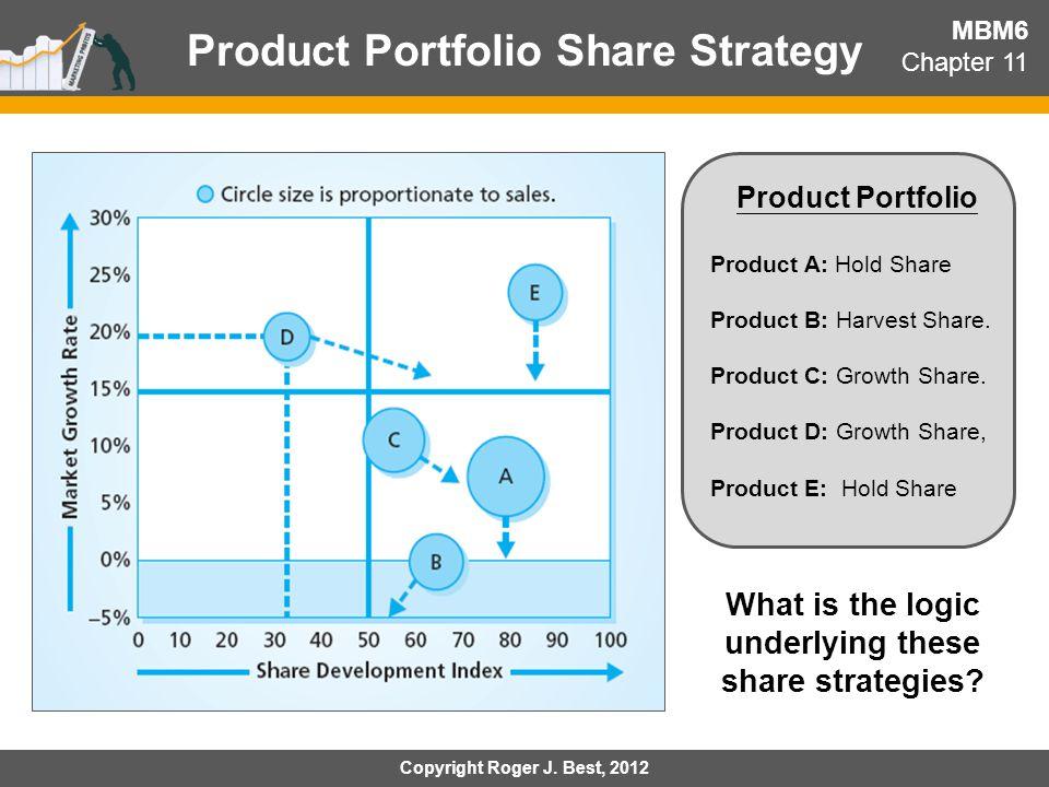 Product Portfolio Share Strategy