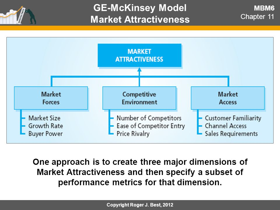 GE-McKinsey Model Market Attractiveness