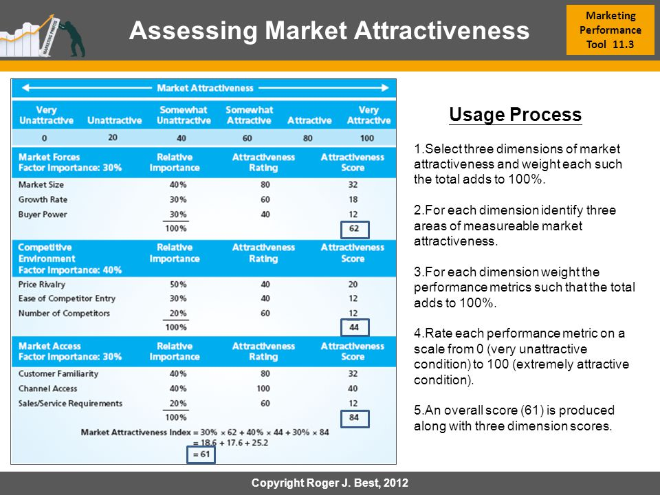 Marketing Performance Tool 11.3 Assessing Market Attractiveness