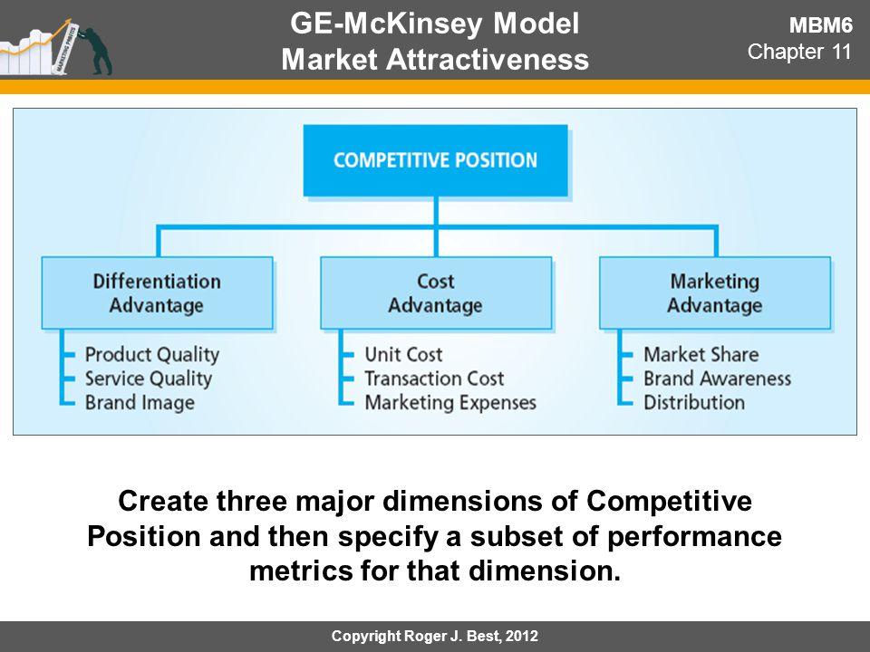 GE-McKinsey Model Market Attractiveness