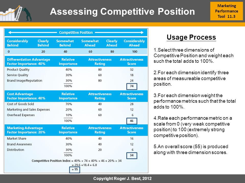 Marketing Performance Tool 11.3 Assessing Competitive Position