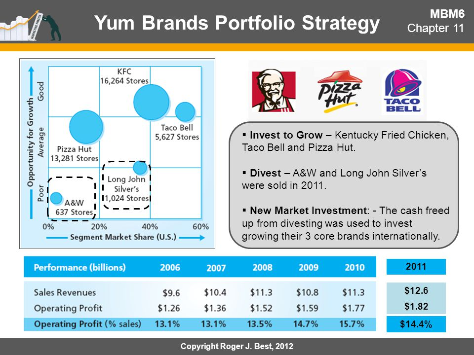 yum brands international strategy Euromonitor international's report on yum brands inc delivers a detailed strategic analysis of the company's business, examining its performance in the consumer foodservice brands inc, while in-depth qualitative analysis will help you understand the brand strategy and growth prospects of yum.