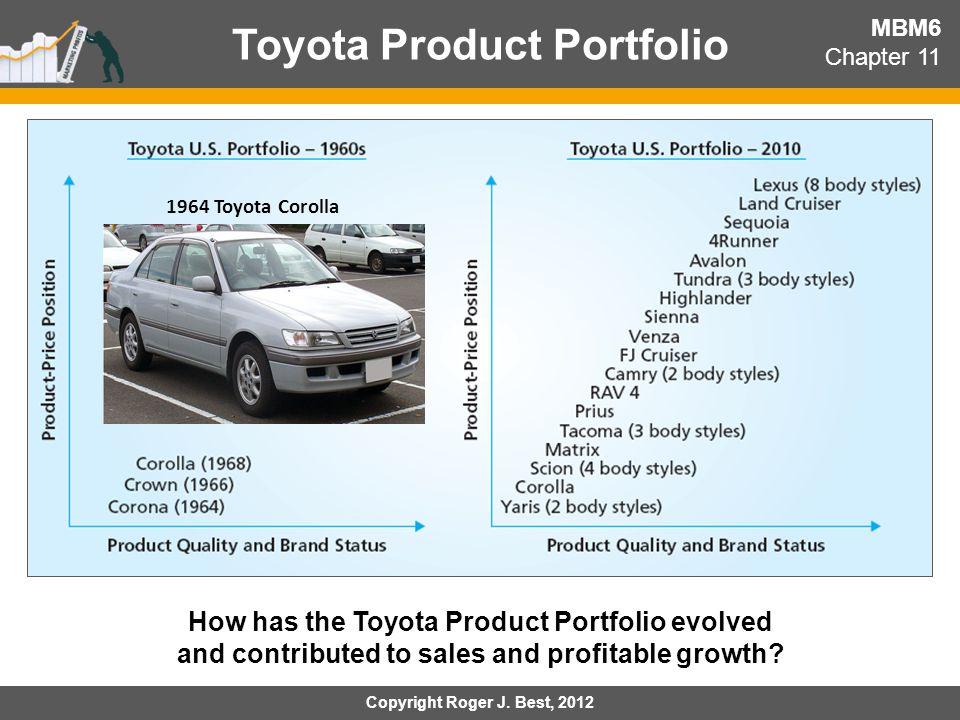 Toyota Product Portfolio