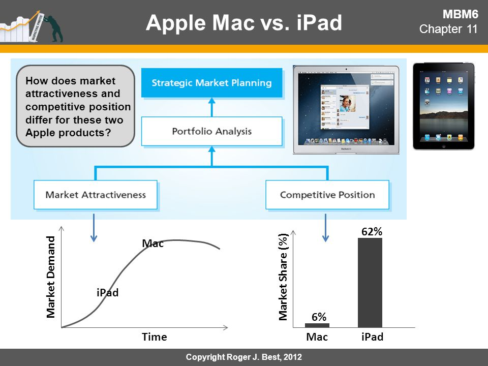 Apple Mac vs. iPad MBM6 Chapter 11 62% Mac Market Demand