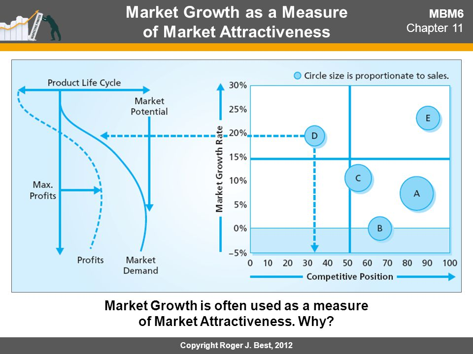 Market Growth as a Measure of Market Attractiveness