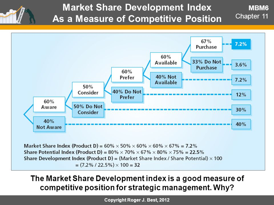 Market Share Development Index As a Measure of Competitive Position