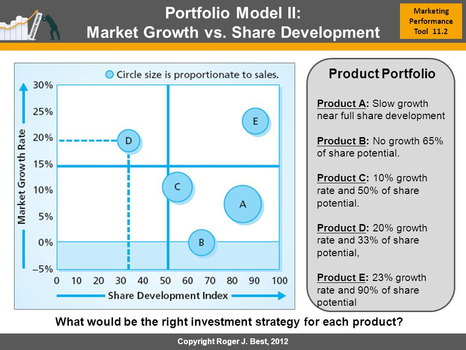 Market Growth vs. Share Development Marketing Performance Tool 11.2