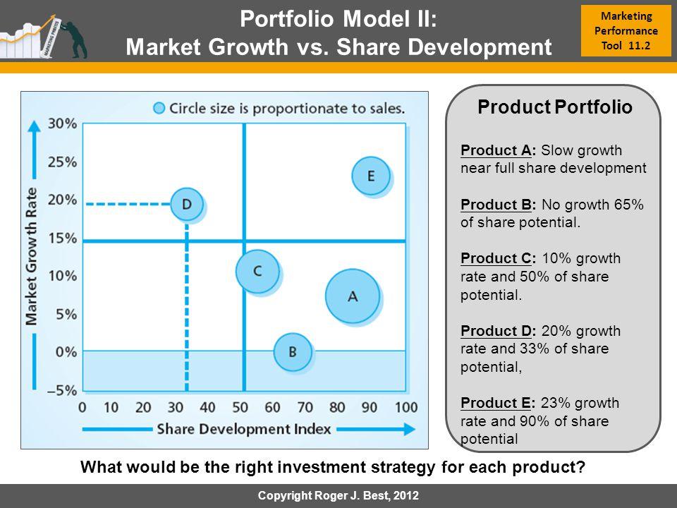 Market Growth vs. Share Development Marketing Performance Tool 11.2
