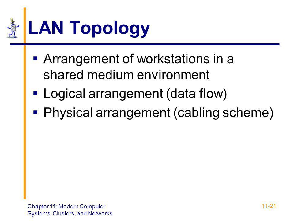 LAN Topology Arrangement of workstations in a shared medium environment. Logical arrangement (data flow)