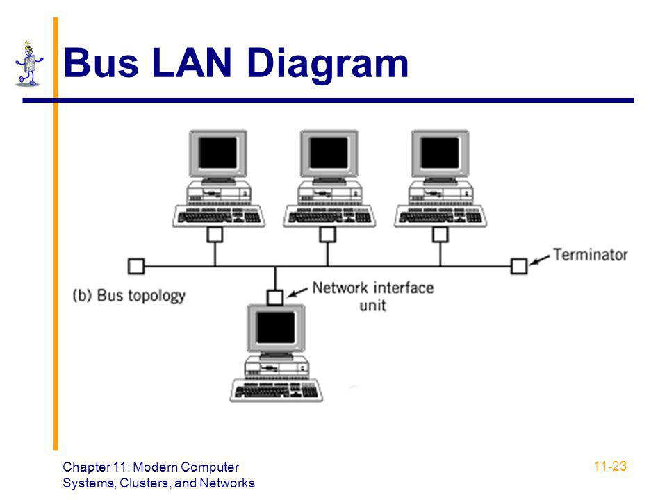 Bus LAN Diagram Chapter 11: Modern Computer Systems, Clusters, and Networks