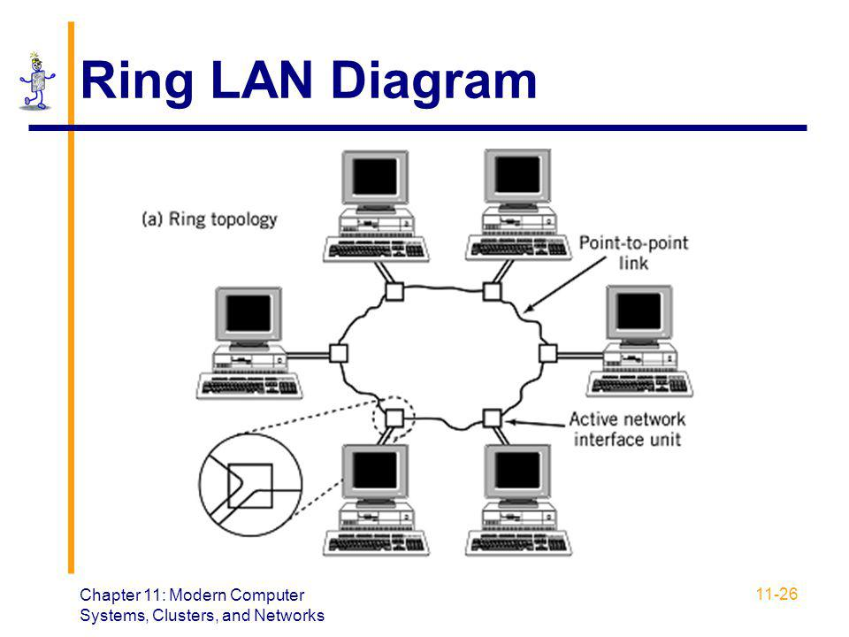 Ring LAN Diagram Chapter 11: Modern Computer Systems, Clusters, and Networks