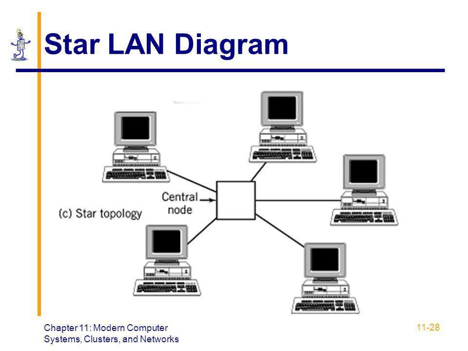 Star LAN Diagram Chapter 11: Modern Computer Systems, Clusters, and Networks