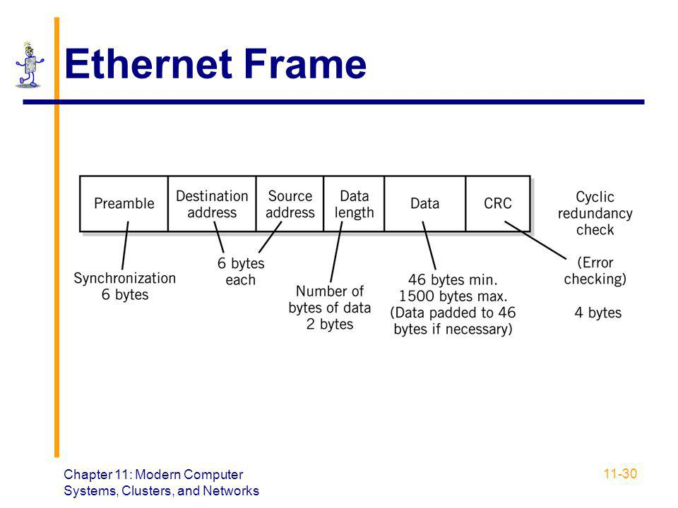 Ethernet Frame Chapter 11: Modern Computer Systems, Clusters, and Networks