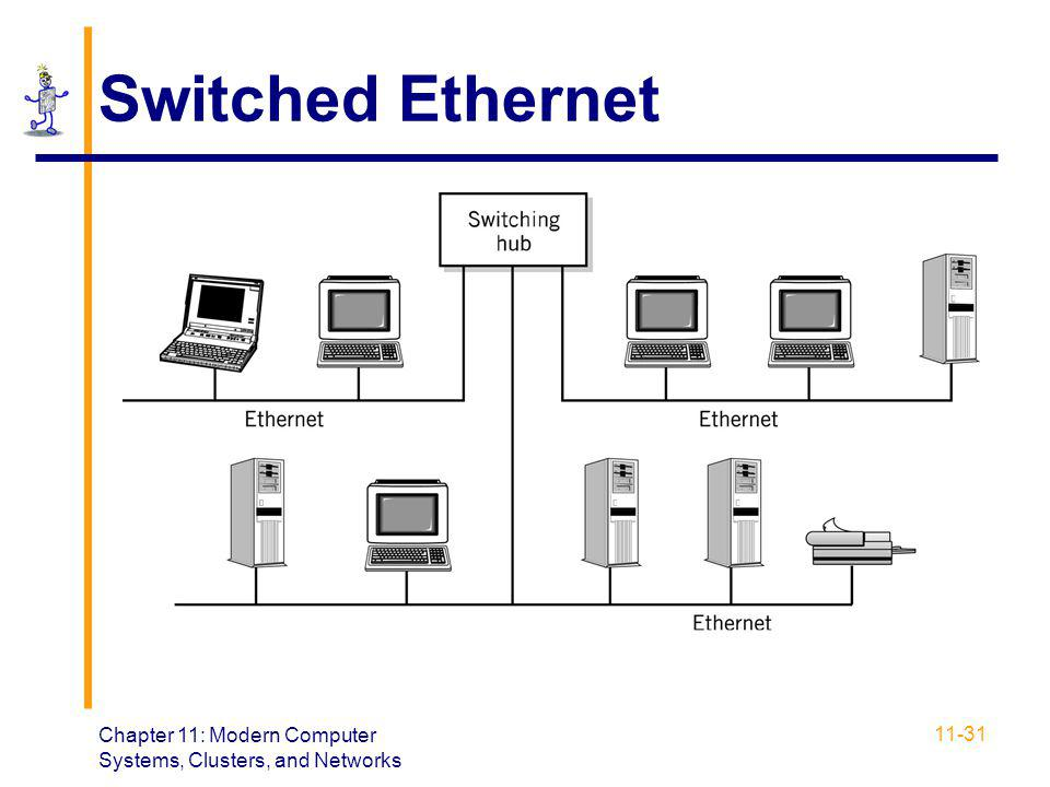 Switched Ethernet Chapter 11: Modern Computer Systems, Clusters, and Networks
