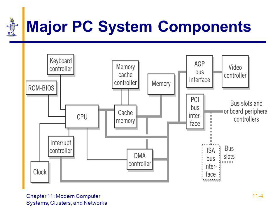 the two major components of a computer system Lesson 3:computer components  the word computer refers to a system composed of many components a computer system has  generally if the mouse has two.