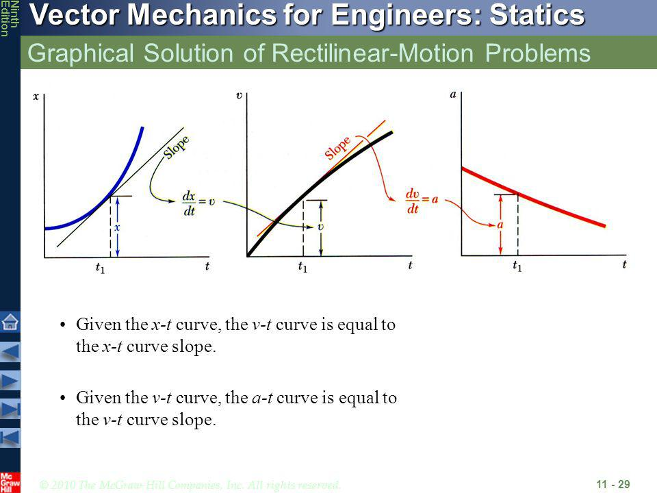 Graphical Solution of Rectilinear-Motion Problems