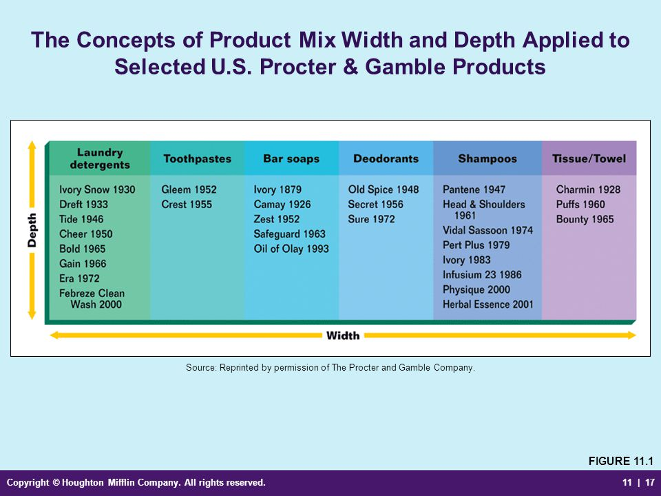 The Concepts of Product Mix Width and Depth Applied to Selected U. S