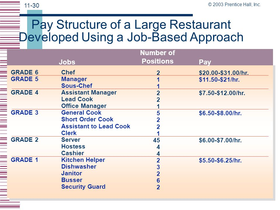 Pay Structure of a Large Restaurant Developed Using a Job-Based Approach