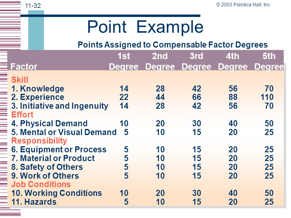 Point Example 1st Degree 2nd Degree 3rd Degree 4th Degree 5th Degree