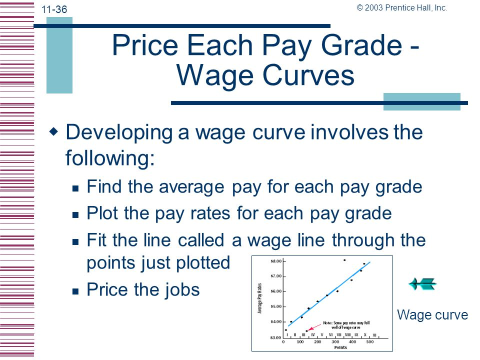 Price Each Pay Grade -Wage Curves