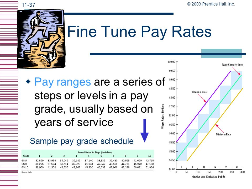 Fine Tune Pay Rates Pay ranges are a series of steps or levels in a pay grade, usually based on years of service.