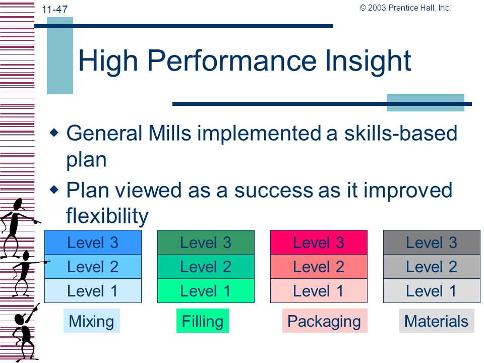 High Performance Insight