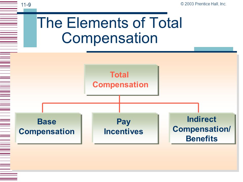 The Elements of Total Compensation