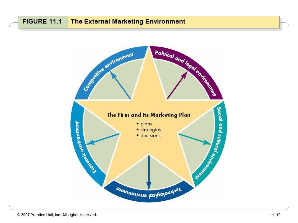 FIGURE 11.1 The External Marketing Environment