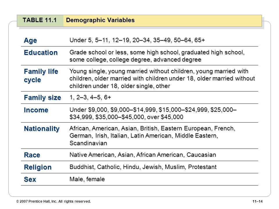 TABLE 11.1 Demographic Variables