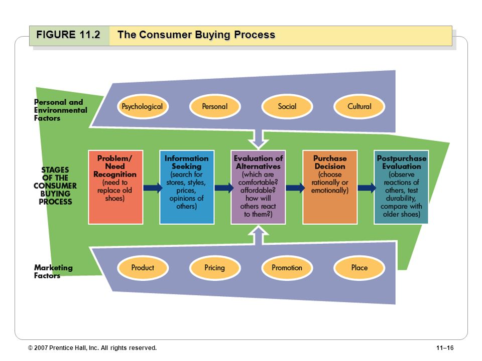 FIGURE 11.2 The Consumer Buying Process