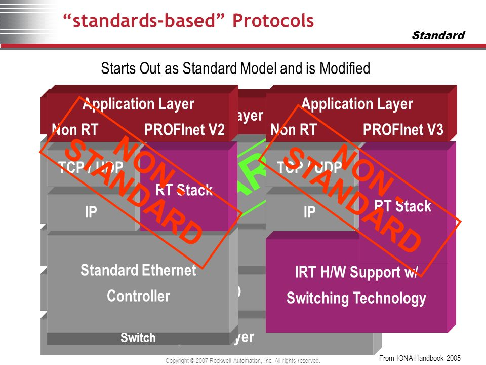 standards-based Protocols