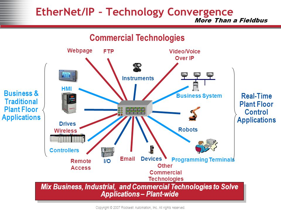 EtherNet/IP – Technology Convergence