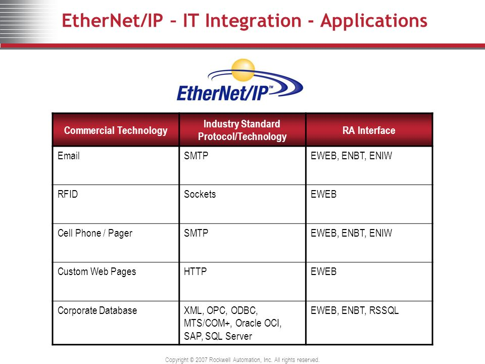 EtherNet/IP – IT Integration - Applications