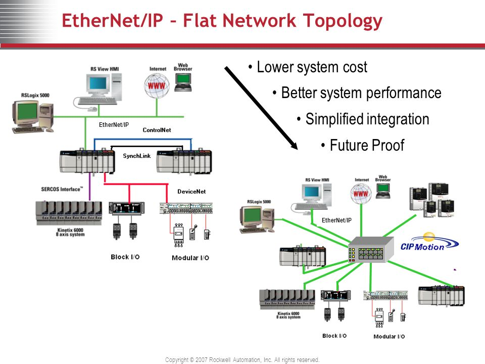 EtherNet/IP – Flat Network Topology