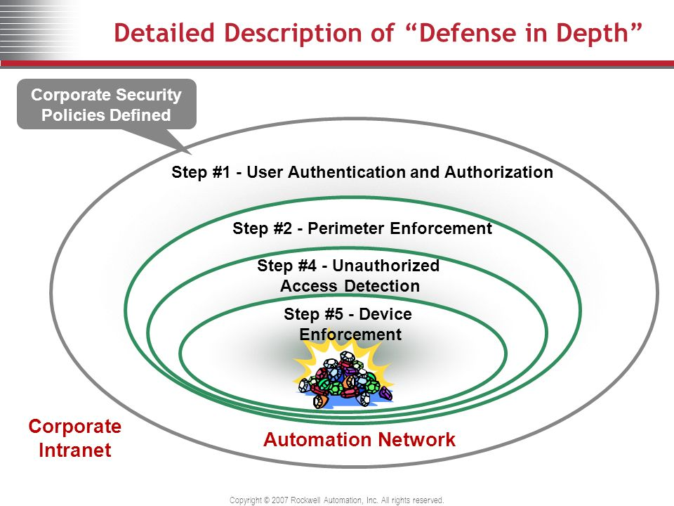 Detailed Description of Defense in Depth