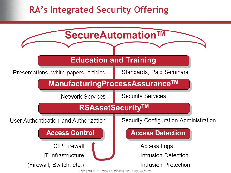 RA's Integrated Security Offering