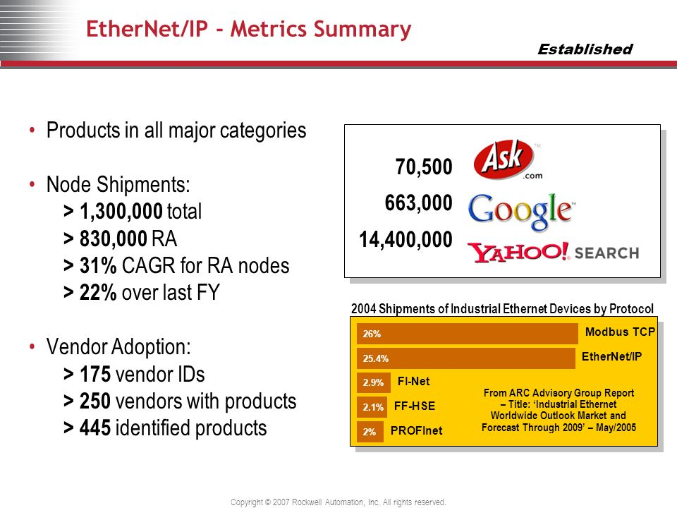 EtherNet/IP - Metrics Summary