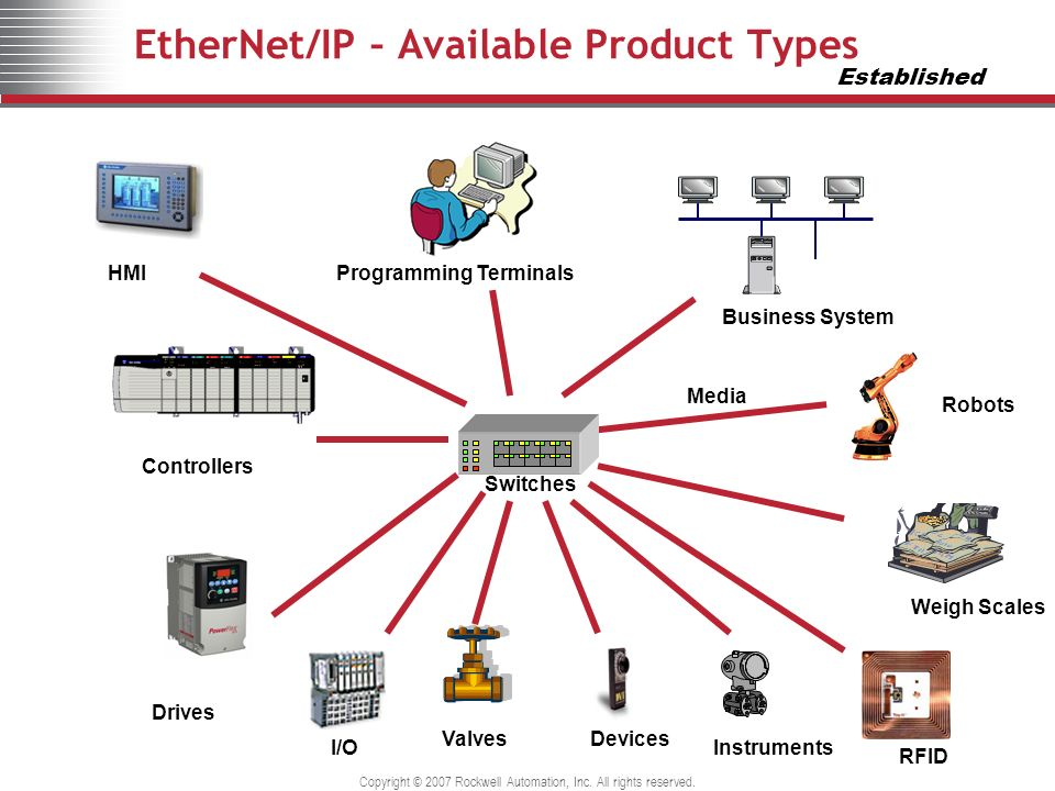 EtherNet/IP – Available Product Types