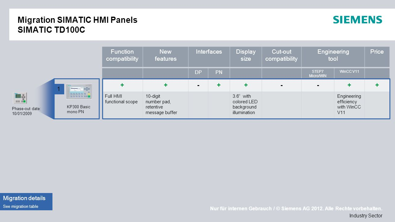 Migration SIMATIC HMI Panels SIMATIC TD100C