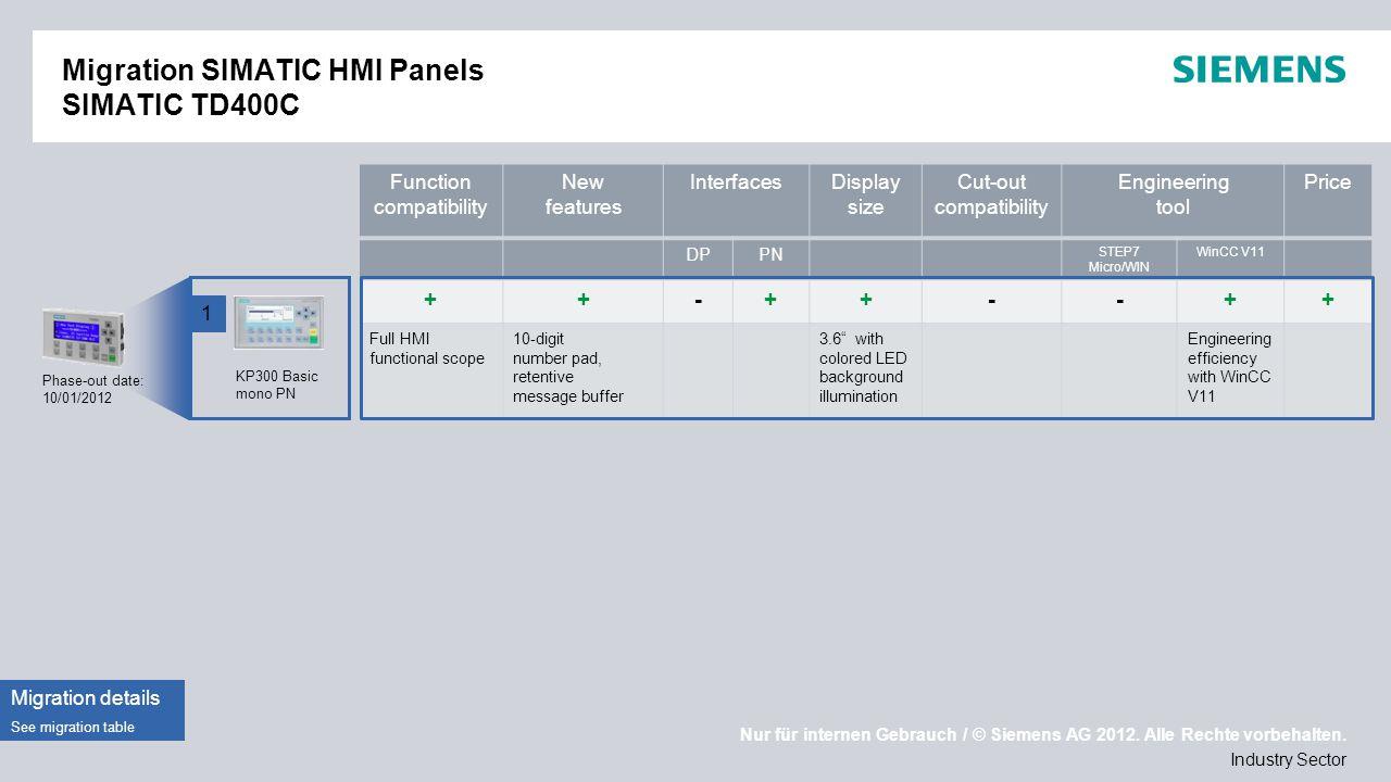 Migration SIMATIC HMI Panels SIMATIC TD400C