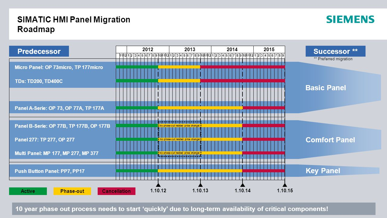 SIMATIC HMI Panel Migration Roadmap