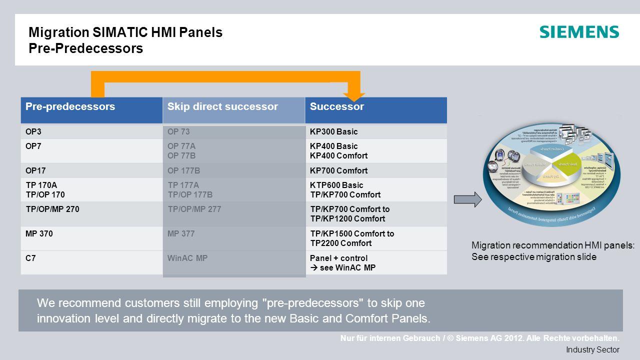 Migration SIMATIC HMI Panels Pre-Predecessors