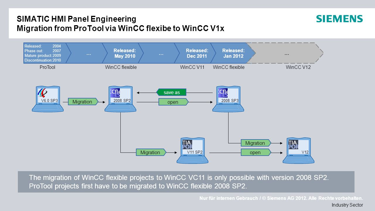 SIMATIC HMI Panel Engineering Migration from ProTool via WinCC flexibe to WinCC V1x
