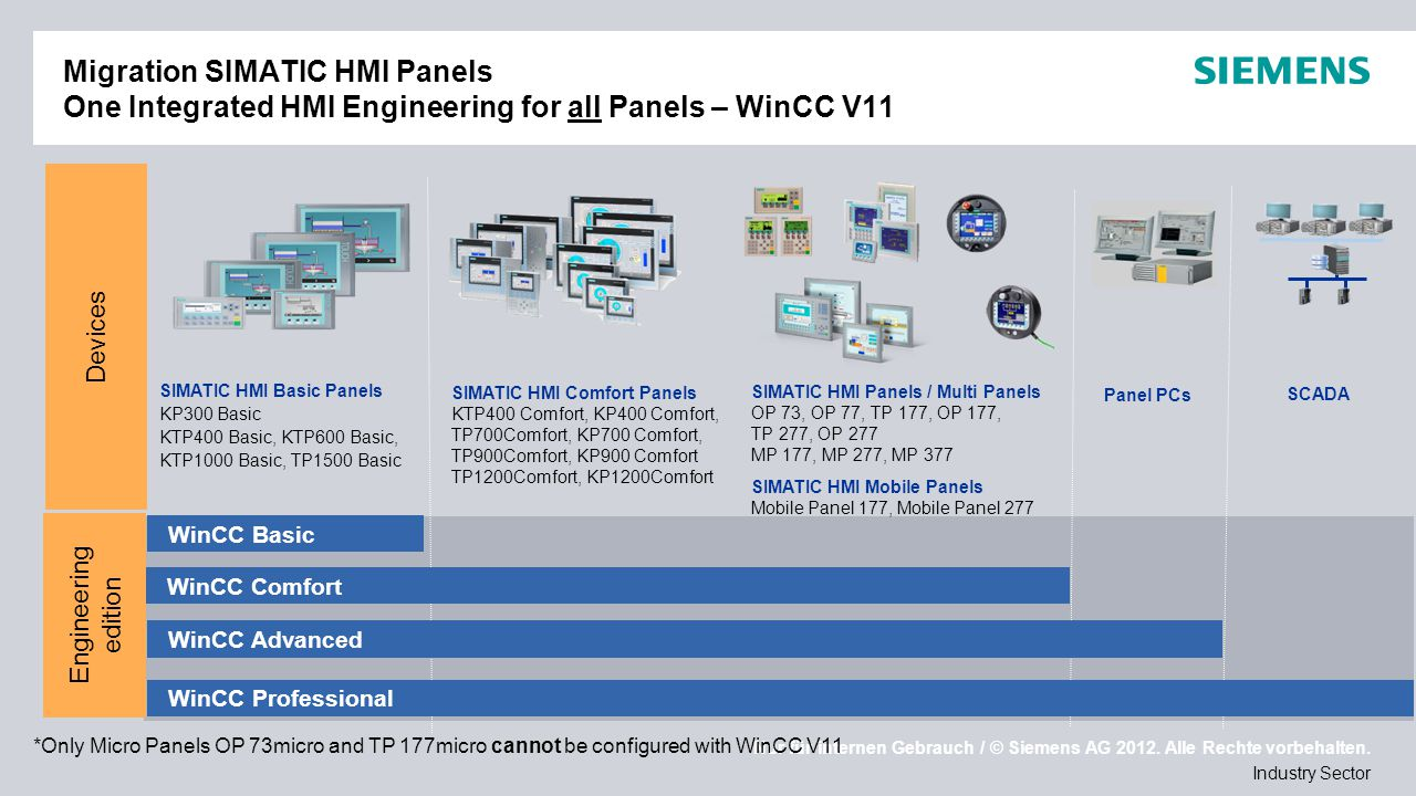Migration SIMATIC HMI Panels One Integrated HMI Engineering for all Panels – WinCC V11