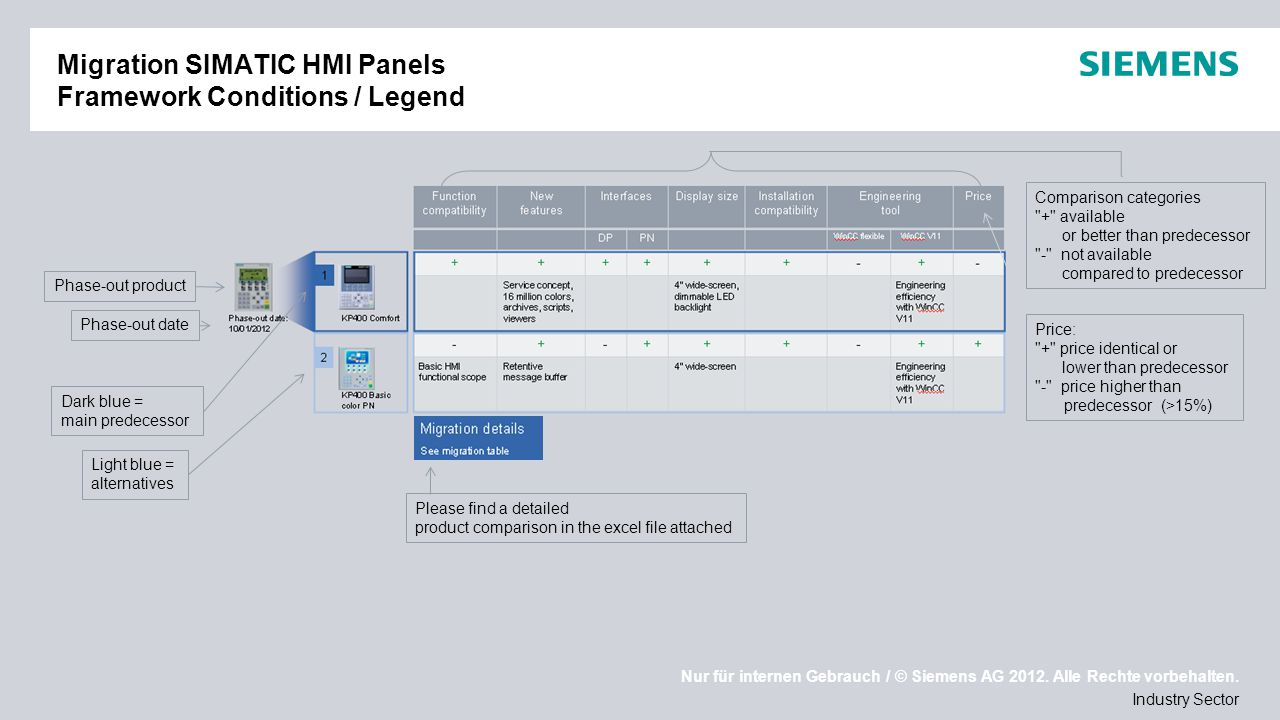 Migration SIMATIC HMI Panels Framework Conditions / Legend
