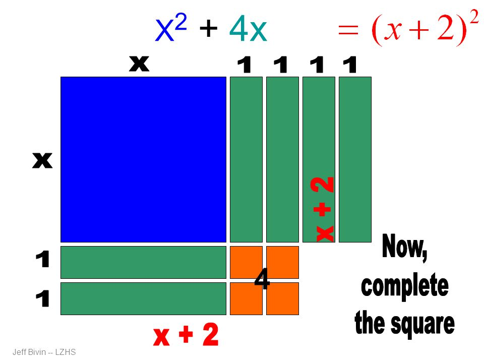 X2 + 4x + 4 4 x 1 1 1 1 x x + 2 Now, complete the square 1 1 x + 2
