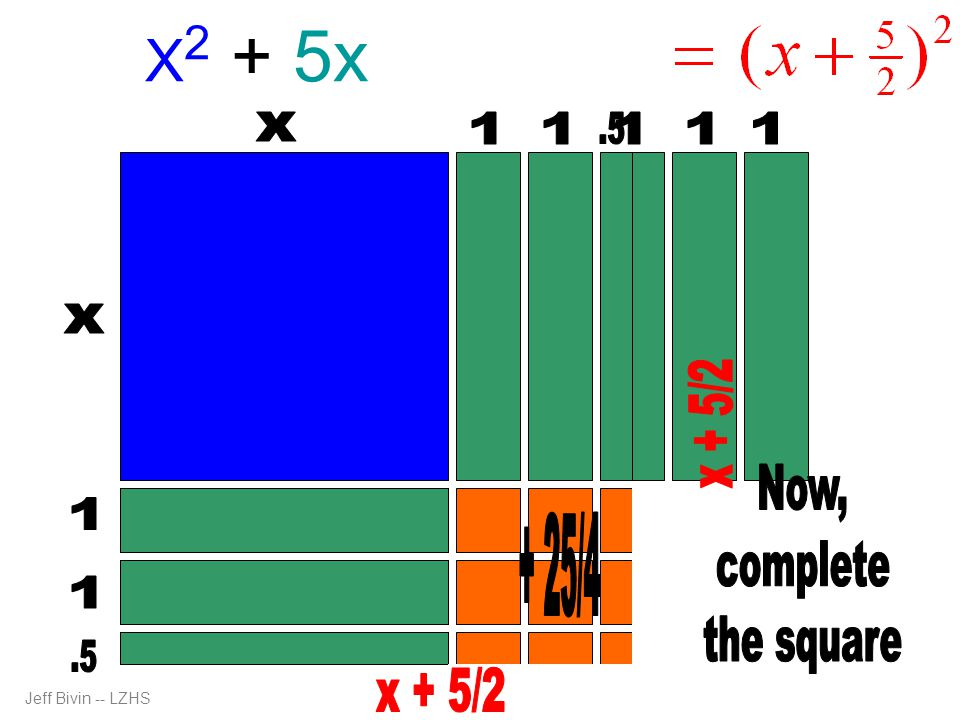 X2 + 5x + 25/4 x 1 1 .5 1 1 1 x x + 5/2 Now, complete the square 1